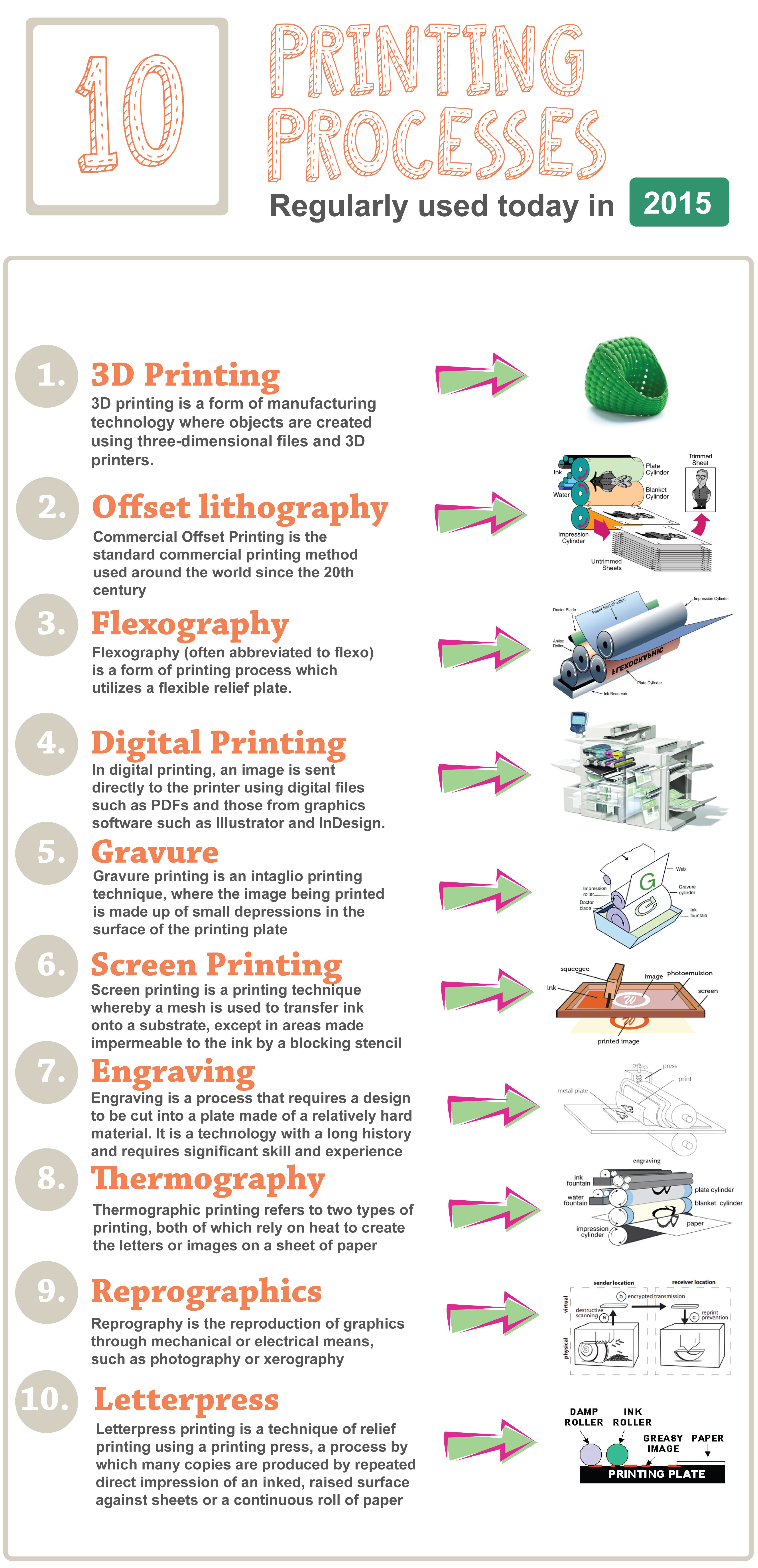 Infographic about printing process
